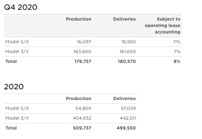 Tesla Q4 2020 Vehicle Production & Deliveries 509737 cars produced in 2020 and 499550 delivered